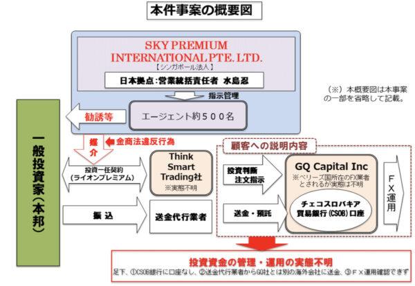 SKY PREMIUM INTERNATIONAL PTE. LTD.(スカイプレミアムインターナショナル社)及びその役員1名による金融商品取引法違反行為に係る裁判所への禁止及び停止命令発出の申立てについて